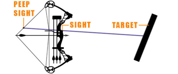 How To Aim A Compound Bow Without A Peep Sight